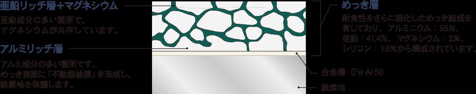 超高耐久ガルバの表面